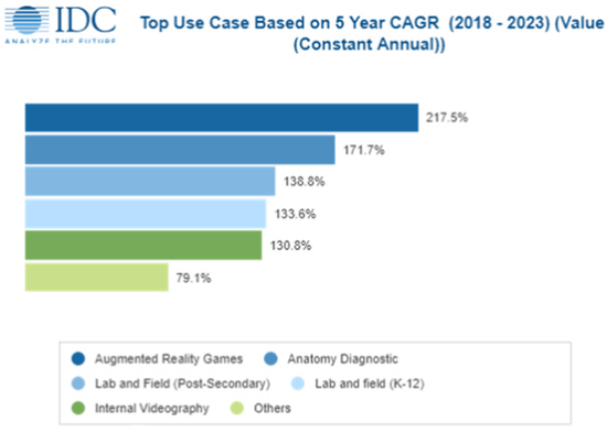 IDC:到2023年亚太地区AR和VR支出将达到702亿美元