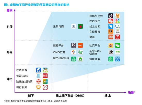 疫情后化危为机中国互联网平台新起航:全国有1.2亿学生使用钉钉上课图2