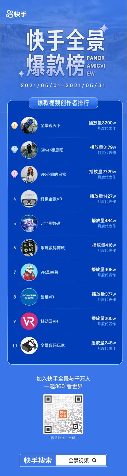 快手5月全景视频榜单来袭,来看看有哪些播放量千万级作品|新浪VR首发