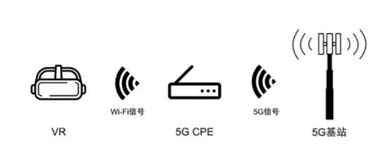 5G与VR/AR到底有没有一毛钱关系?我们认真地做了这些研究