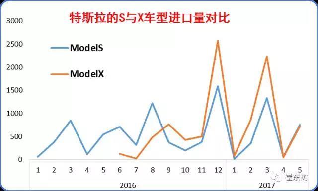 崔东树:特斯拉的中国市场需求特征与潜力