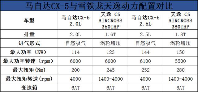 个性SUV比拼,马自达CX-4与雪铁龙天逸怎么选?