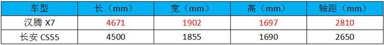 汉腾X7大战CS55 同为1.5T为何不去选性价比更高的?