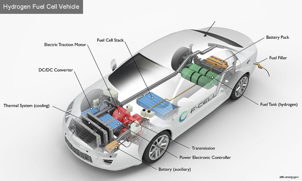 续航700公里的mirai来了 我国氢燃料电池车的 未来 还有多远 手机新浪汽车