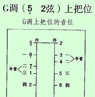 """f調二胡怎么拉外弦5音是不是d調換把后的1 ,5 音簡稱""""圖片"""