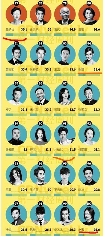 最具商业价值top100明星榜, 鹿晗凭啥压杨幂胡歌, 这些明星不如她