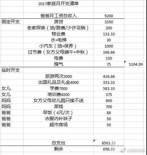 月入近万,每月剩700块老婆还要全接管,80后男子晒开支清单求助