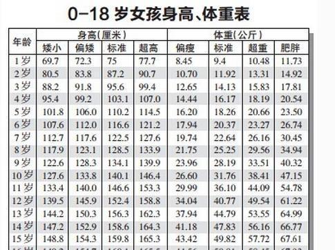2017年身高體重對照表,看你家孩子達標了嗎?快來幫孩子測一測!圖片