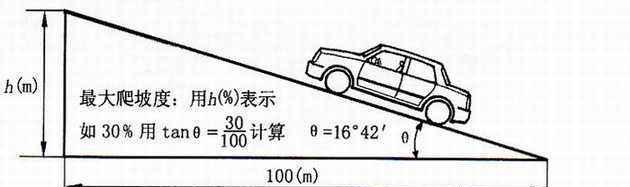 学完这些汽车知识,你才是真正的老司机(九)