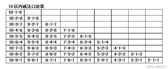 小学数学加减法口诀_小学一年级数学加减法口诀表,学习10和20以内的加减法有窍门|加 ...