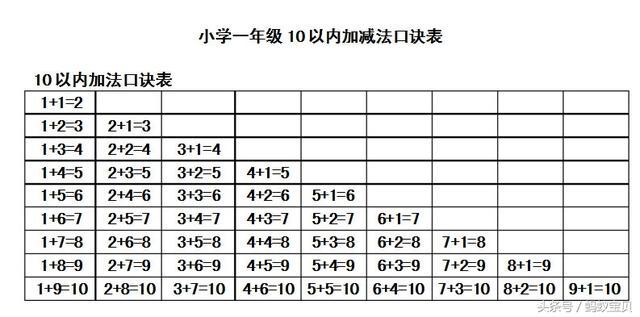中小学数学教学视频_小学一年级数学加减法口诀表,学习10和20以内的加减法有窍门