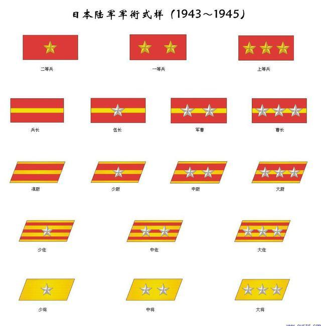 日本军衔_日本大,中,少佐等于中国军官什么级别,一个联队有多少