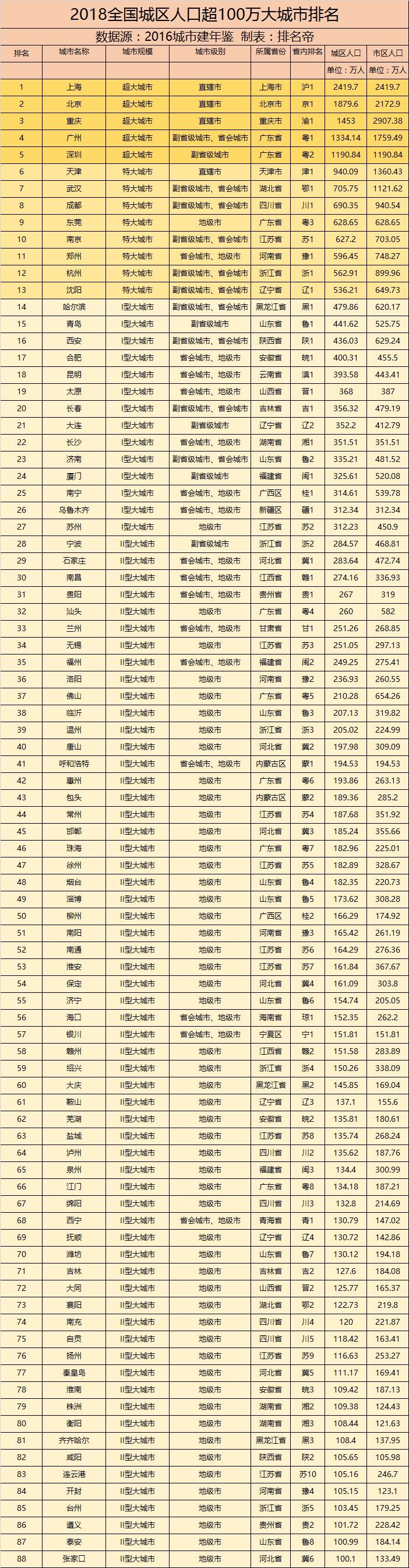 2018全国城区人口超100万城市排名,京沪渝广深五城超1000万
