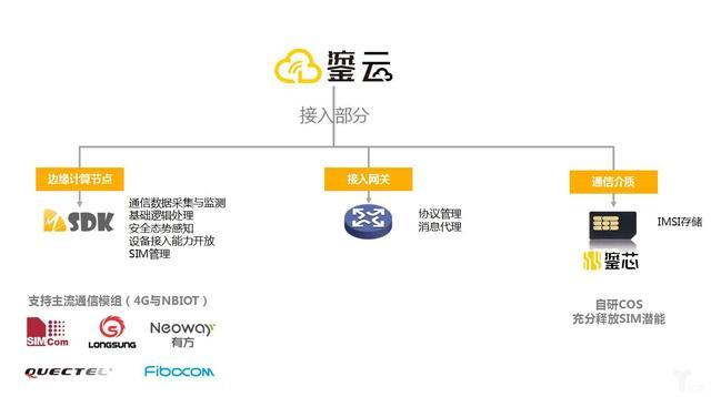 鎏信科技CEO刘舟:从连接层构建IoT云生态,聚焦CMP是关键