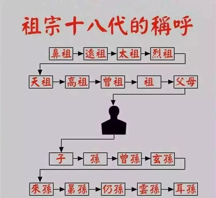 祖宗十八代称呼_中国骂人最狠的或许要算是骂祖宗十八代了,这是传统俗语.