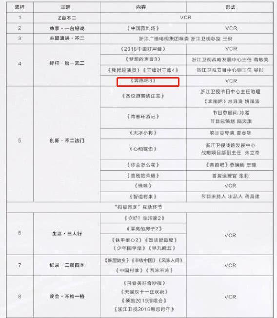 浙江衛視節目單曝光,《跑男7》確定回歸,固定嘉賓引發圖片