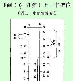 內弦低音5,外弦2,半音7,1與3,4 二胡降b調音位把位圖圖片