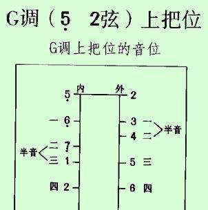 二胡降b調音位把位圖圖片