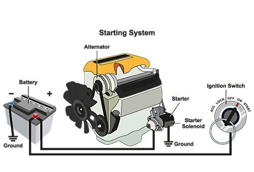 车子重复大火对发动机有危害吗