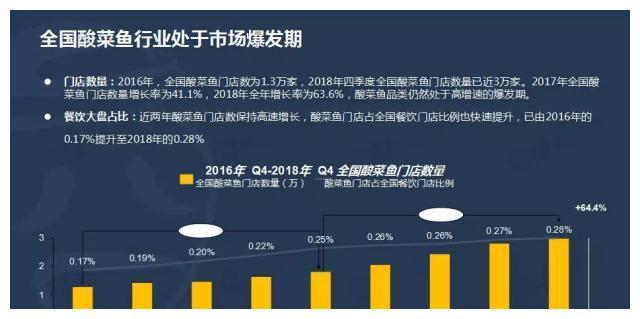 酸菜鱼品类年增63.6%,精品快餐是行业潮流!