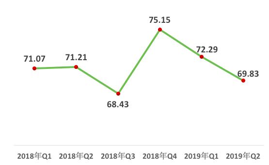 中国经济体制改革基金会报告:第二季度中国改革热度指数回落 西部地区首次超过东北地区