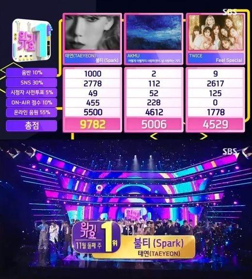少女时代金泰妍在没有参加节目的情况下获得《人气歌谣》第1名