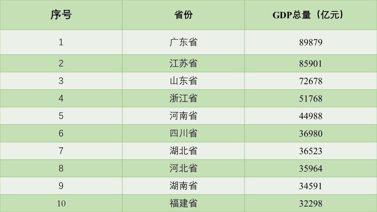 我国哪些省份经济结构最接近发达国家?