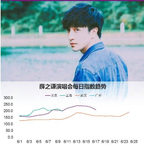 薛之谦2018巡演如约而至   北京站6.13正式预售