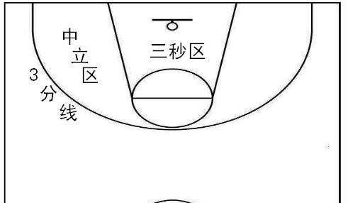 什么是进攻三秒犯规? 在NBA篮球比赛中总共有