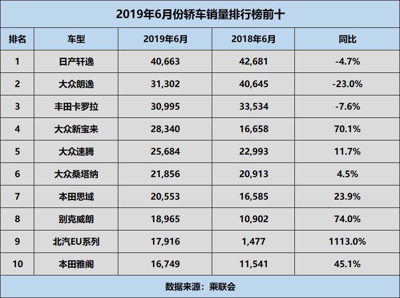 """6月热销车型排行榜:""""双逸""""稳居排行榜一二名"""