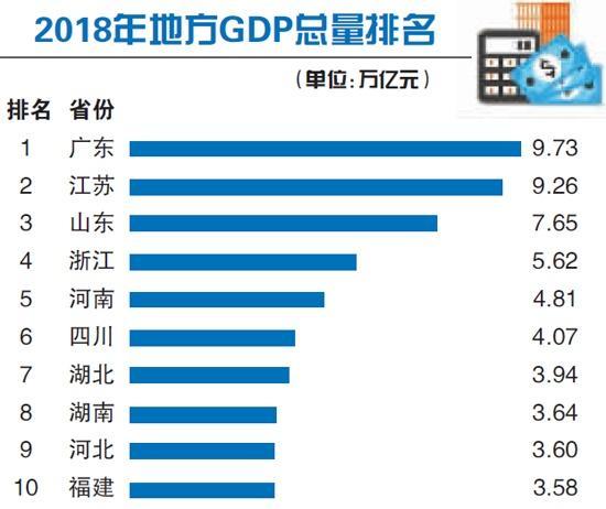 我国有几个省GDP超过台湾了_台湾gdp分产业结构图