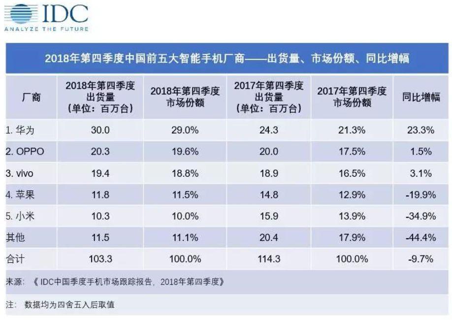 2019年苹果和小米的份额还会继续下滑