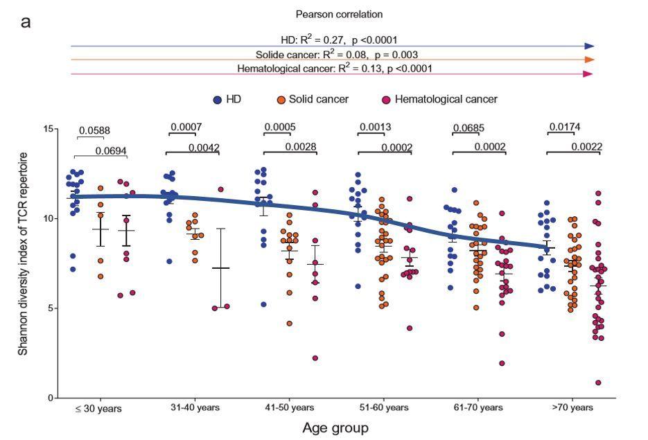 880万份数据集显示:40岁以后,免疫细胞将大幅衰老!