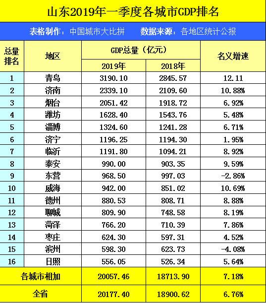 泰州2018经济总量_泰州望海楼(2)