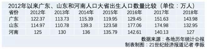 出生率:西部、華南出生率高,遼寧墊底