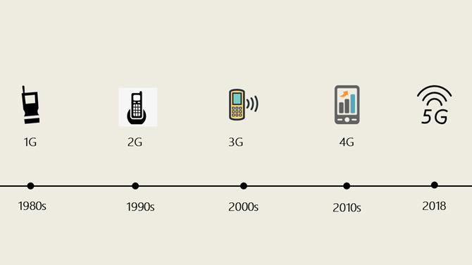 ▲1G到5G的发展历程。 图/新京报网