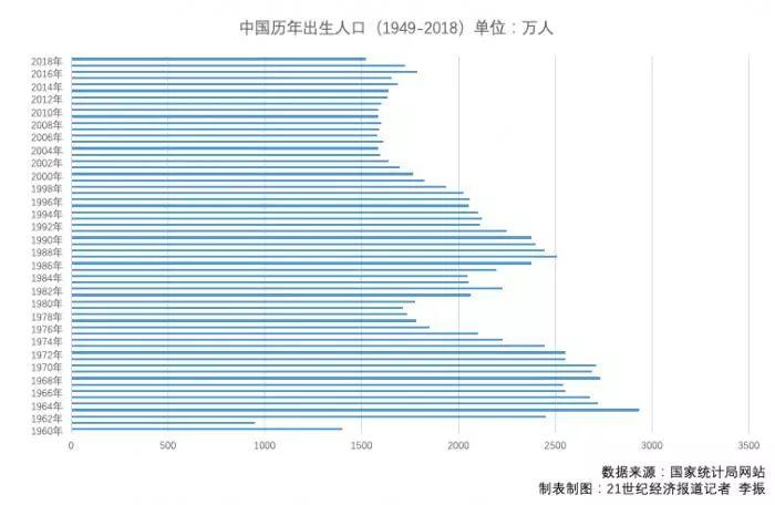 各地方的出生人口數量和出生率又表現如何呢?