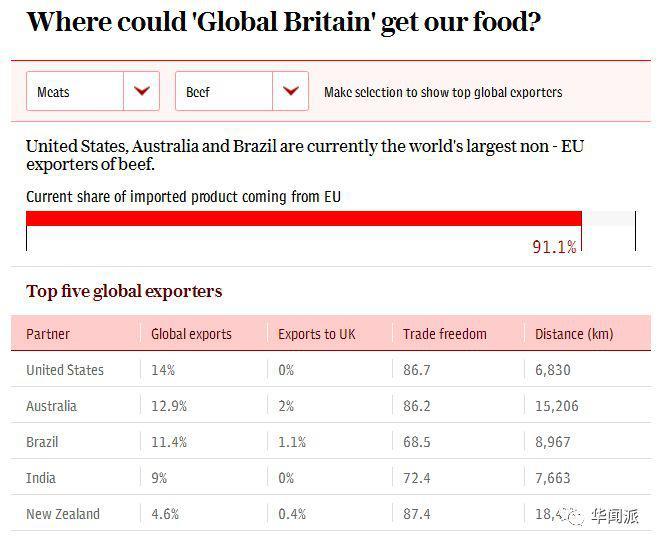 英國超過70%食品和飲品供應來自歐盟國家