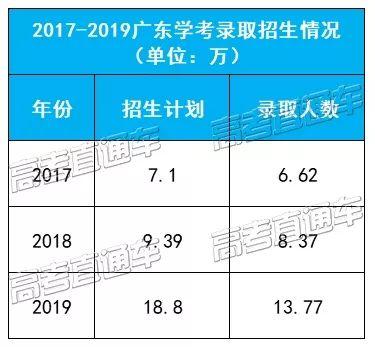广东学考录取将被取消?高考改革后,春季高考上