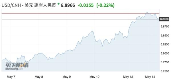 离岸人民币反弹200逾点 逆周期因子引导预期,IFC Markets