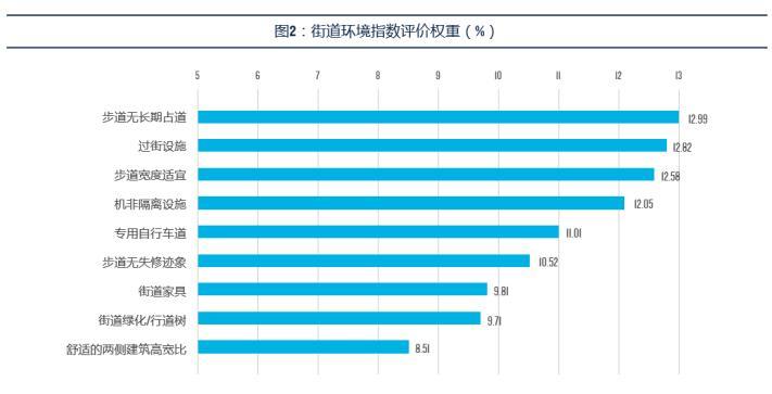 中國城市街道步行友好性排名 你的城市入圍了嗎?