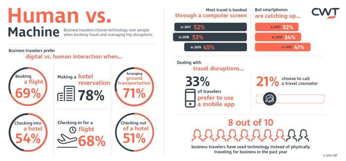 CWT研究:全球旅客预订旅行时更喜欢人工还是机器服务?