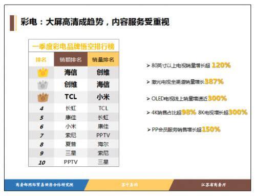 一季度销量暴增387%断削弱,618苏宁要把激光电视卖遍全国!