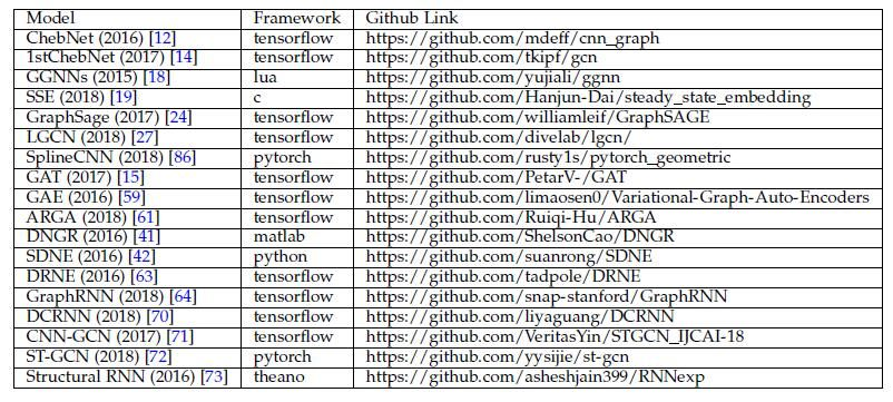 Github上的图神经网络必读论文和最新进展列表(附链接)__财经头条