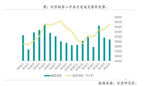 北京链家二手房月度成交量价走势。来源:贝壳研究院