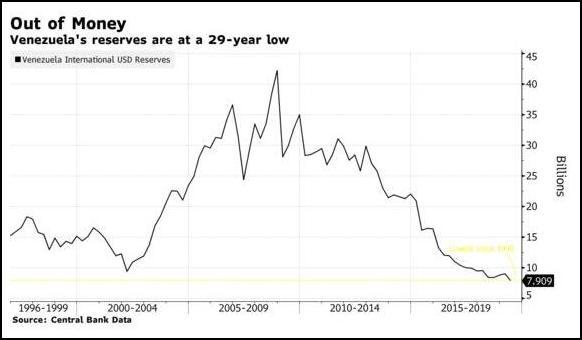 委内瑞拉外汇储备变化(图片来源:彭博社)