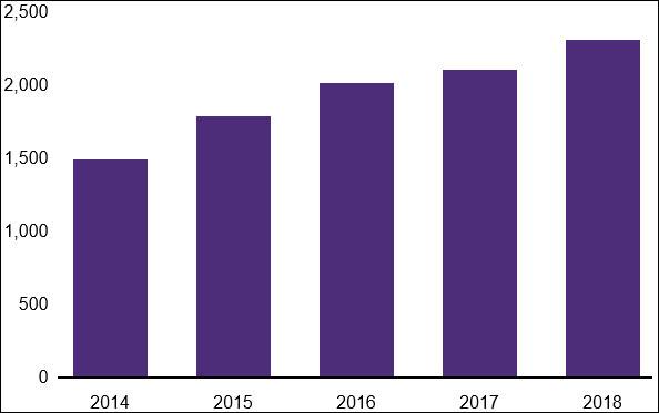 来源:伦敦警方 横列为年份,纵列为案件数。目