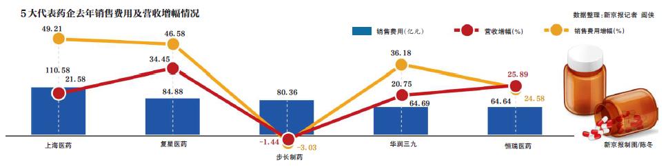 """上海医药等去年销售费用前五名均被""""检查"""""""