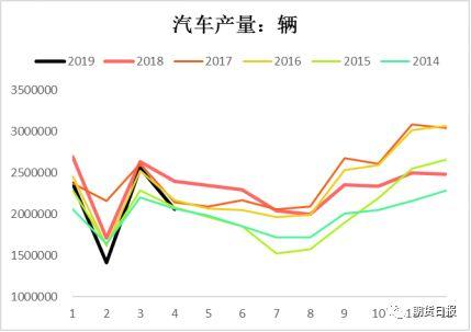 图为国内汽车产量 数据来源:wind