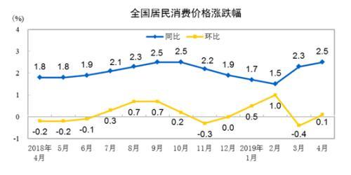 上個月CPI公布:漲幅或繼續擴大 鮮果價格成關注點